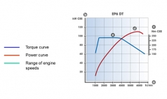 자동차 성능곡선(Performance Diagram)