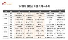 """중고차 세대별 관심은 """"1020 실속, 3040 승차감"""" 특징"""