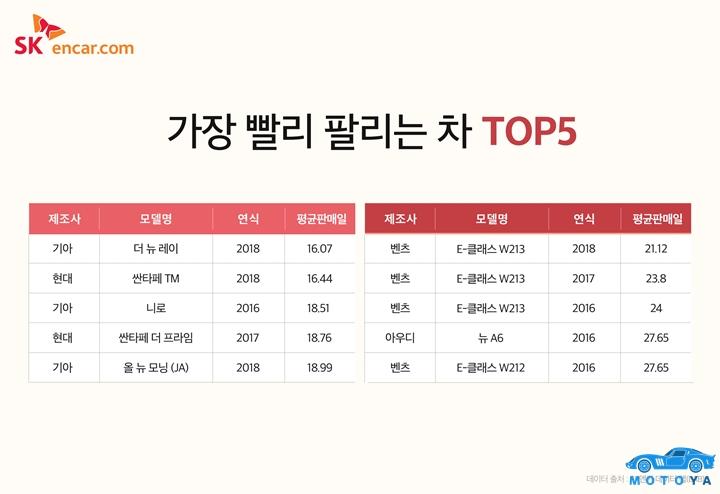 [참고이미지] 가장 빨리 팔리는 차  TOP5-2.jpg