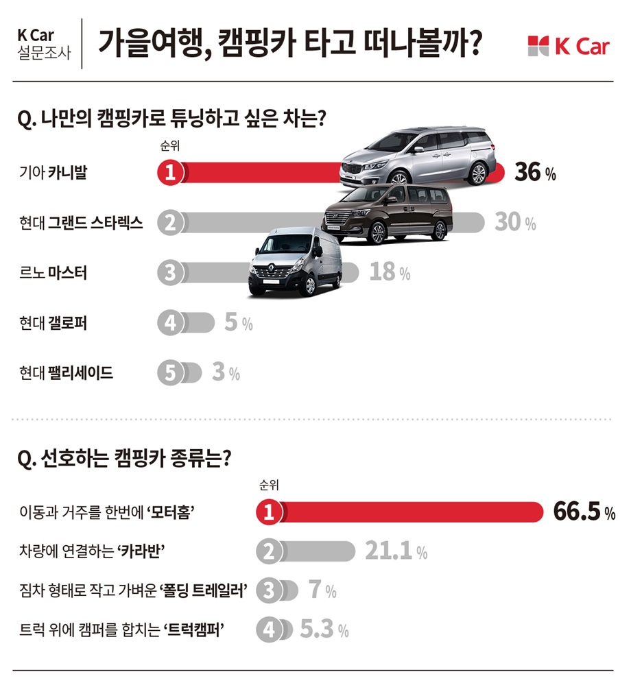 [K Car 사진자료]  K Car(케이카), 캠핑카로 튜닝하고 싶은 차 1위 기아 카니발.jpg